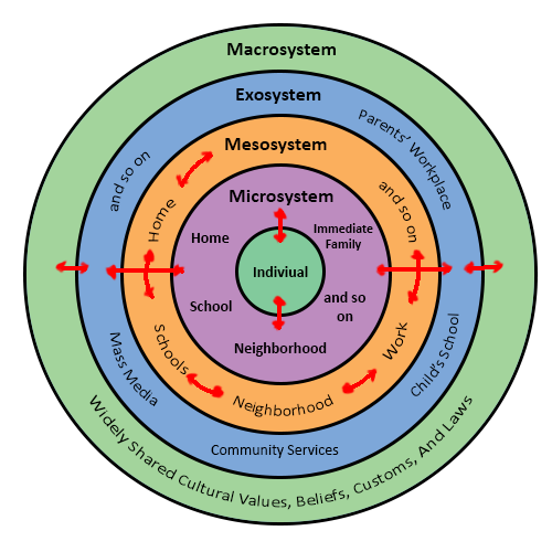 JOURNAL #8: Urie Bronfenbrenner's Ecological Systems Theory - Psych 2015